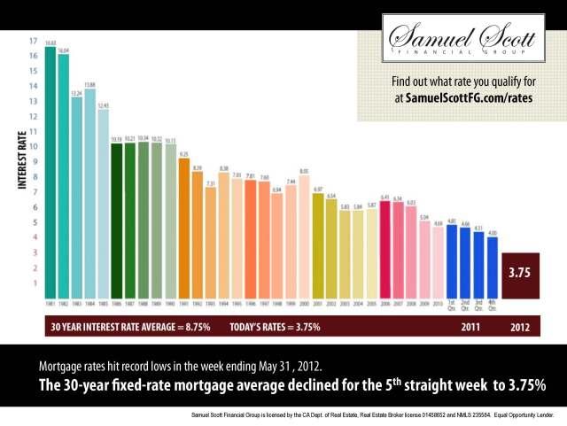 3.75-Interest-Rates.jpg