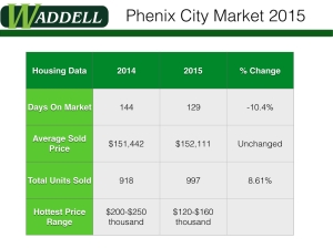 Housing Review of 2015.001 Waddell Realty
